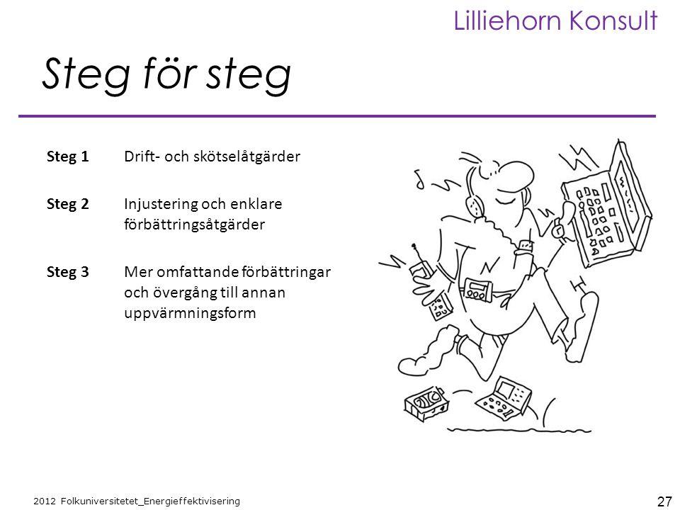27 2012 Folkuniversitetet_Energieffektivisering Lilliehorn Konsult Steg för steg Steg 1Drift- och skötselåtgärder Steg 2Injustering och enklare förbät