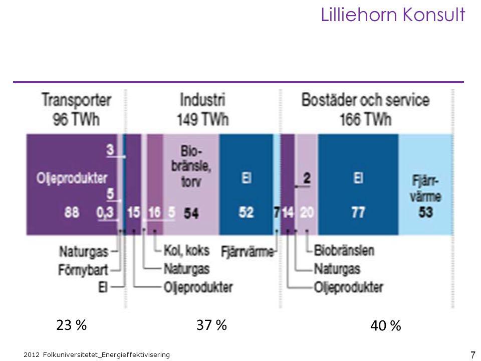 7 2012 Folkuniversitetet_Energieffektivisering Lilliehorn Konsult 23 %37 % 40 %