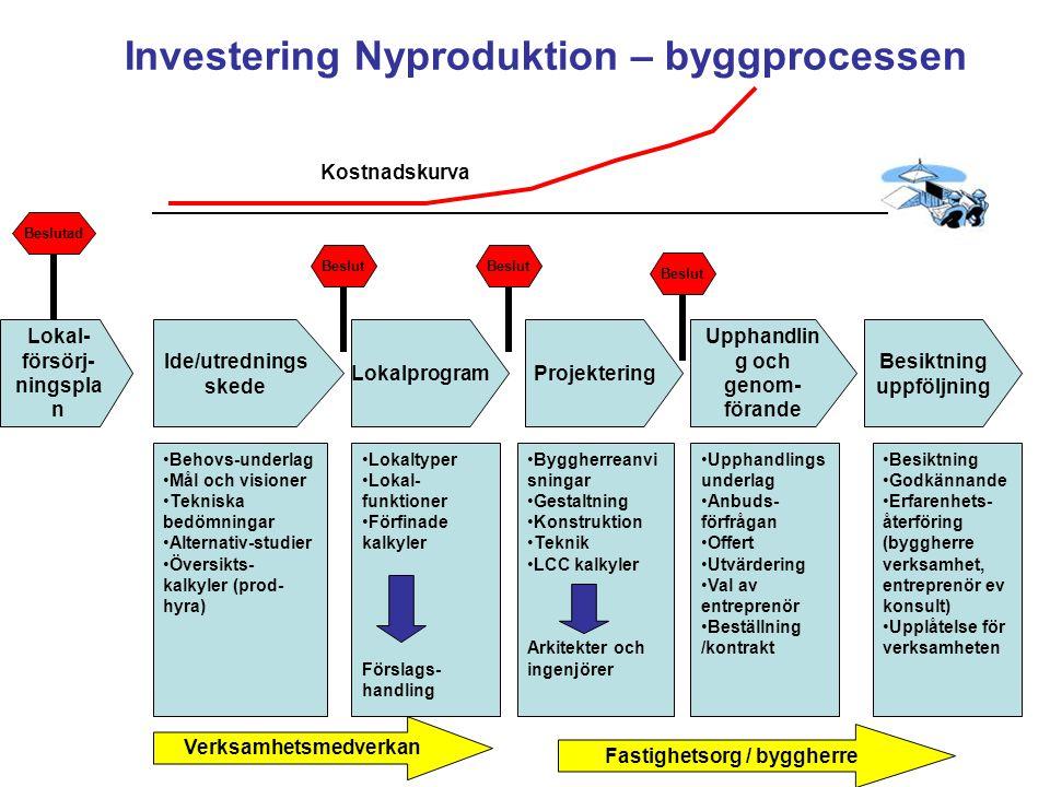Investering Nyproduktion – byggprocessen Beslutad Ide/utrednings skede Lokalprogram Projektering Upphandlin g och genom- förande Besiktning uppföljnin