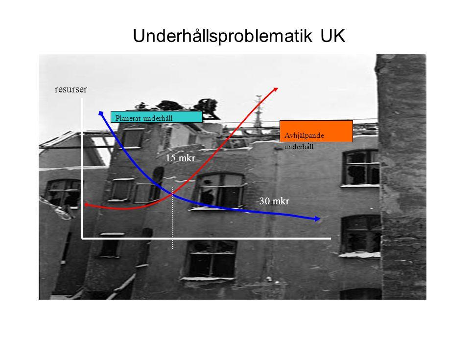 Underhållsproblematik UK • Planerat underhåll Avhjälpande underhåll resurser 15 mkr 30 mkr