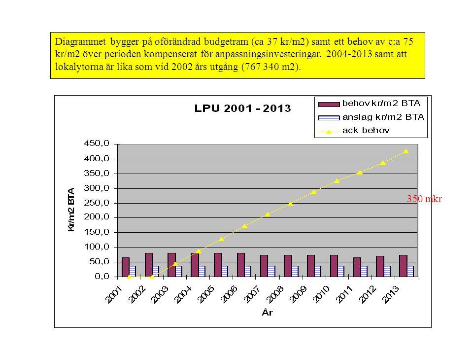 Diagrammet bygger på oförändrad budgetram (ca 37 kr/m2) samt ett behov av c:a 75 kr/m2 över perioden kompenserat för anpassningsinvesteringar. 2004-20