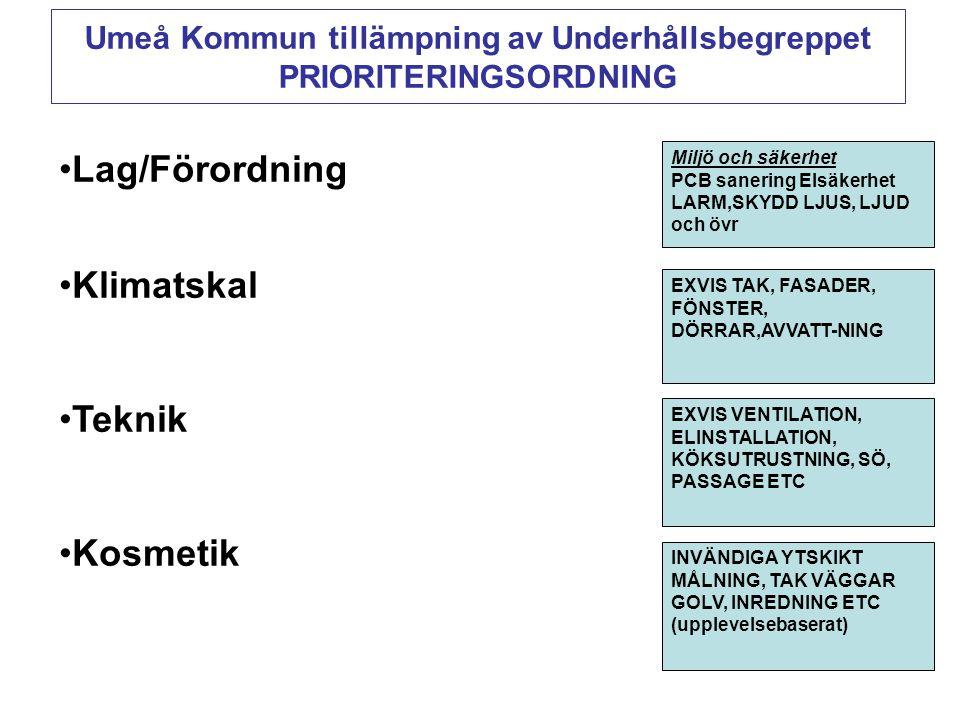 Umeå Kommun tillämpning av Underhållsbegreppet PRIORITERINGSORDNING •Lag/Förordning •Klimatskal •Teknik •Kosmetik Miljö och säkerhet PCB sanering Elsäkerhet LARM,SKYDD LJUS, LJUD och övr EXVIS TAK, FASADER, FÖNSTER, DÖRRAR,AVVATT-NING EXVIS VENTILATION, ELINSTALLATION, KÖKSUTRUSTNING, SÖ, PASSAGE ETC INVÄNDIGA YTSKIKT MÅLNING, TAK VÄGGAR GOLV, INREDNING ETC (upplevelsebaserat)