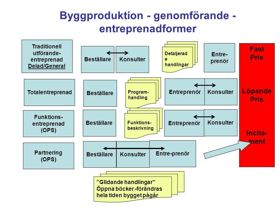 Byggproduktion - genomförande - entreprenadformer Totalentreprenad Traditionell utförande- entreprenad Delad/General Funktions- entreprenad (OPS) Part