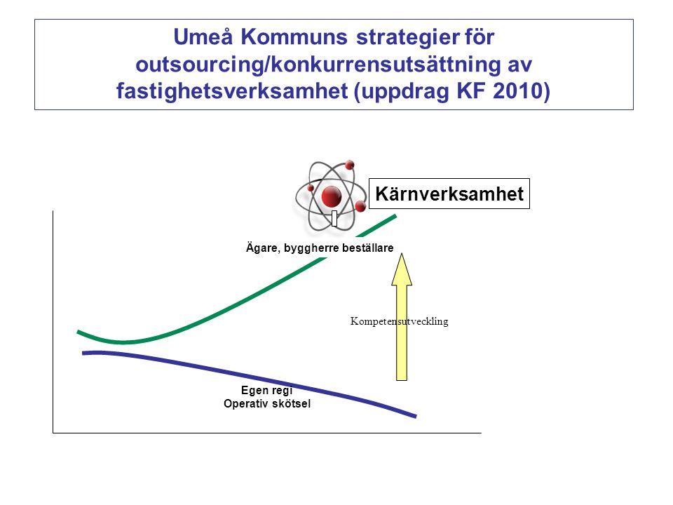 Egen regi Operativ skötsel Kompetensutveckling Ägare, byggherre beställare Kärnverksamhet Umeå Kommuns strategier för outsourcing/konkurrensutsättning av fastighetsverksamhet (uppdrag KF 2010)
