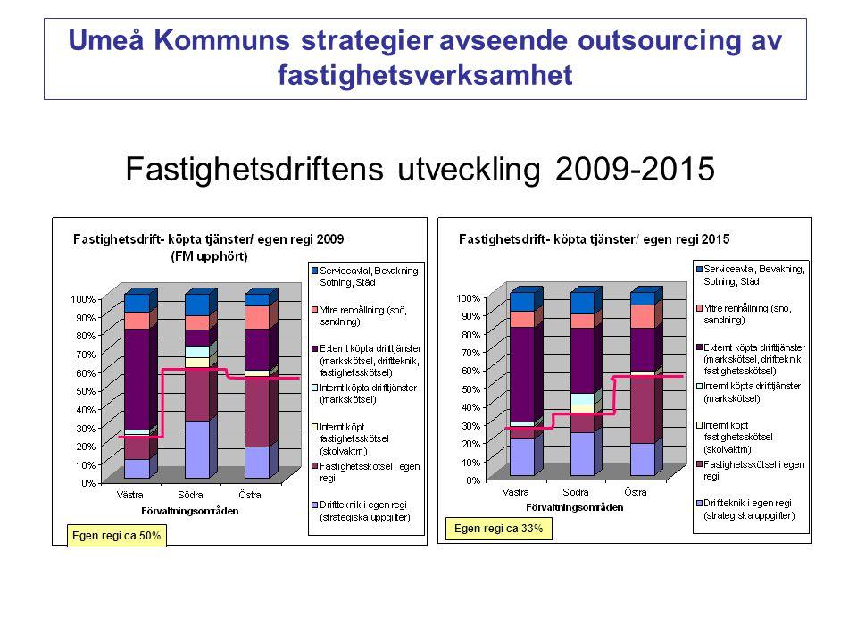 Fastighetsdriftens utveckling 2009-2015 Egen regi ca 50% Egen regi ca 33% Umeå Kommuns strategier avseende outsourcing av fastighetsverksamhet