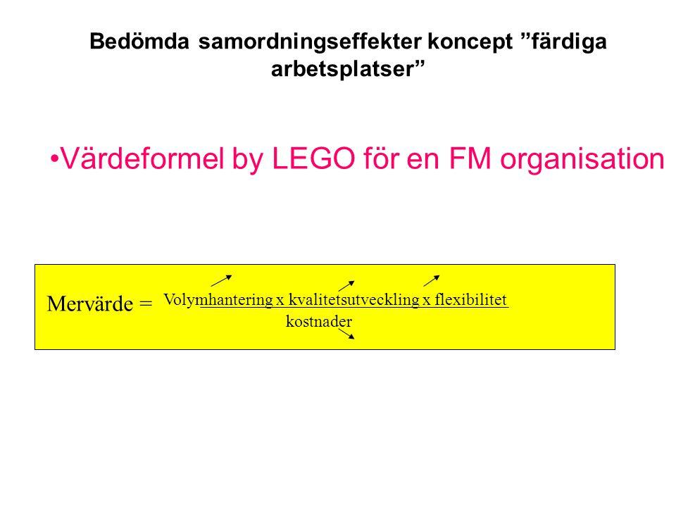 Bedömda samordningseffekter koncept färdiga arbetsplatser •Värdeformel by LEGO för en FM organisation Mervärde = Volymhantering x kvalitetsutveckling x flexibilitet kostnader