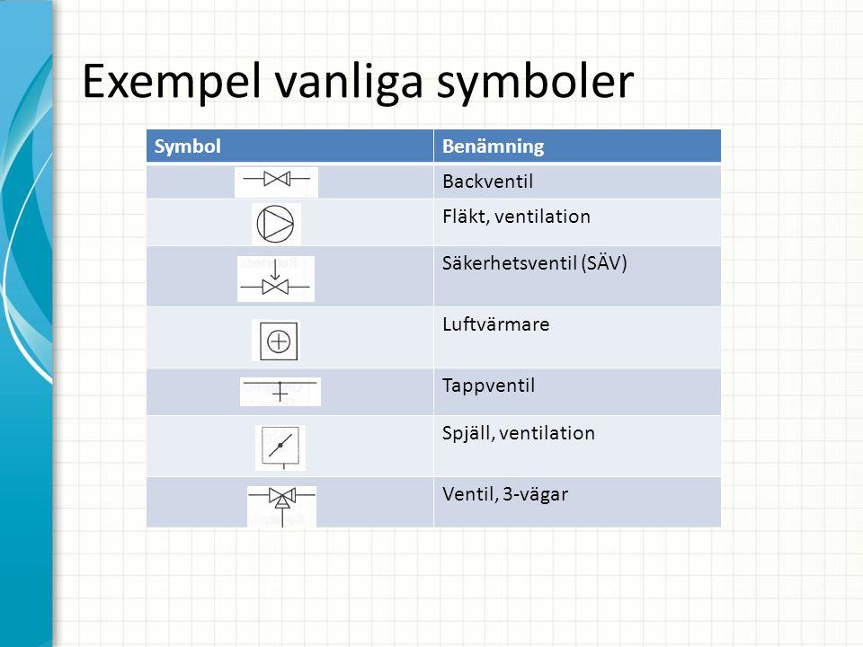 Exempel vanliga symboler SymbolBenämning Backventil Fläkt, ventilation Säkerhetsventil (SÄV) Luftvärmare Tappventil Spjäll, ventilation Ventil, 3-vägar