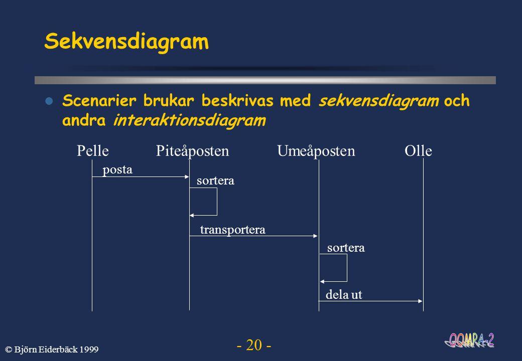- 20 - © Björn Eiderbäck 1999 Sekvensdiagram  Scenarier brukar beskrivas med sekvensdiagram och andra interaktionsdiagram PellePiteåpostenUmeåpostenO