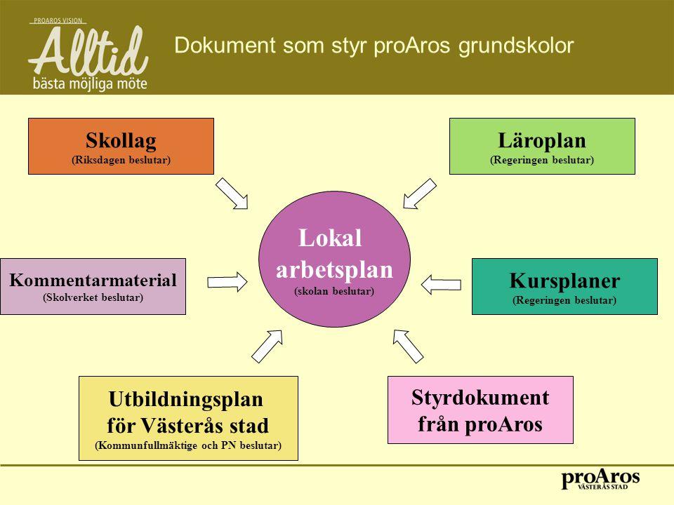 Dokument som styr proAros grundskolor Lokal arbetsplan (skolan beslutar) Kommentarmaterial (Skolverket beslutar) Skollag (Riksdagen beslutar) Kursplan