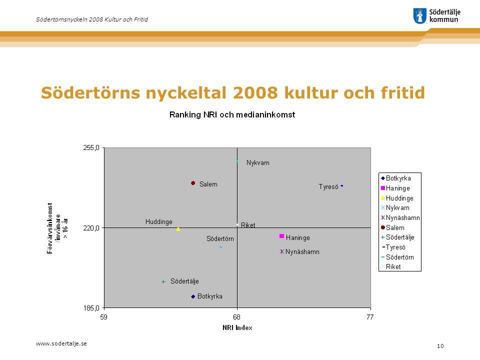 www.sodertalje.se 10 Södertörnsnyckeln 2008 Kultur och Fritid Södertörns nyckeltal 2008 kultur och fritid
