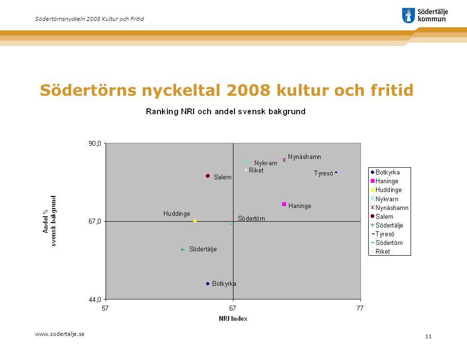 www.sodertalje.se 11 Södertörnsnyckeln 2008 Kultur och Fritid Södertörns nyckeltal 2008 kultur och fritid