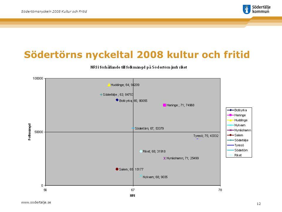 www.sodertalje.se 12 Södertörnsnyckeln 2008 Kultur och Fritid Södertörns nyckeltal 2008 kultur och fritid