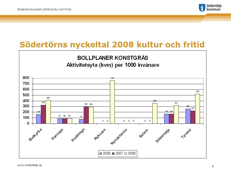 www.sodertalje.se 8 Södertörnsnyckeln 2008 Kultur och Fritid Södertörns nyckeltal 2008 kultur och fritid