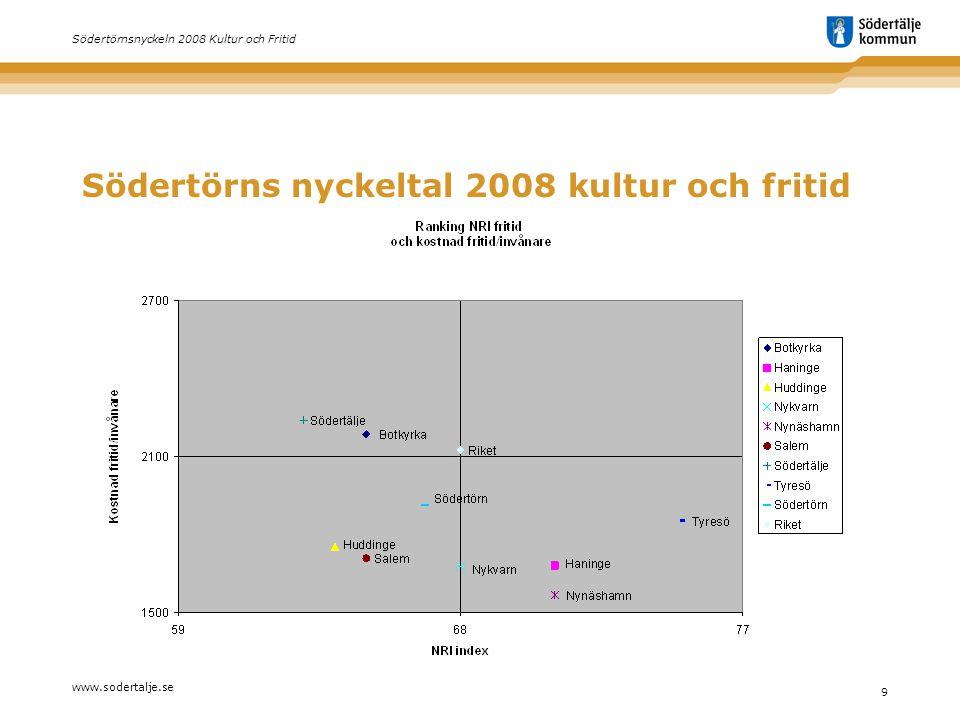 www.sodertalje.se 9 Södertörnsnyckeln 2008 Kultur och Fritid Södertörns nyckeltal 2008 kultur och fritid
