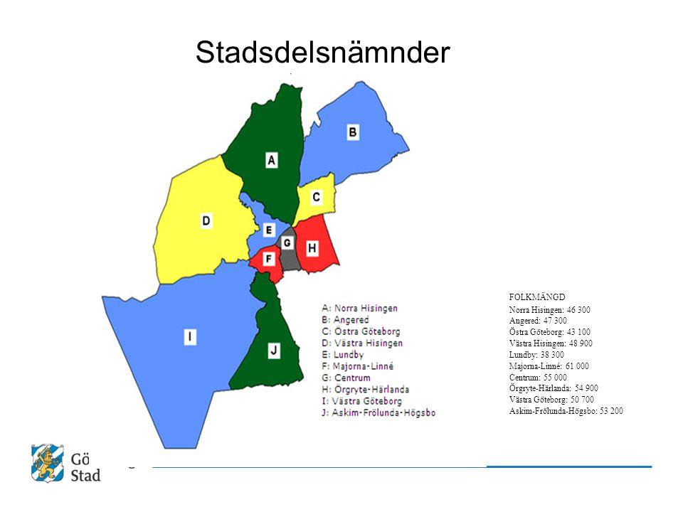 Stadsdelsnämnder FOLKMÄNGD Norra Hisingen: 46 300 Angered: 47 300 Östra Göteborg: 43 100 Västra Hisingen: 48 900 Lundby: 38 300 Majorna-Linné: 61 000