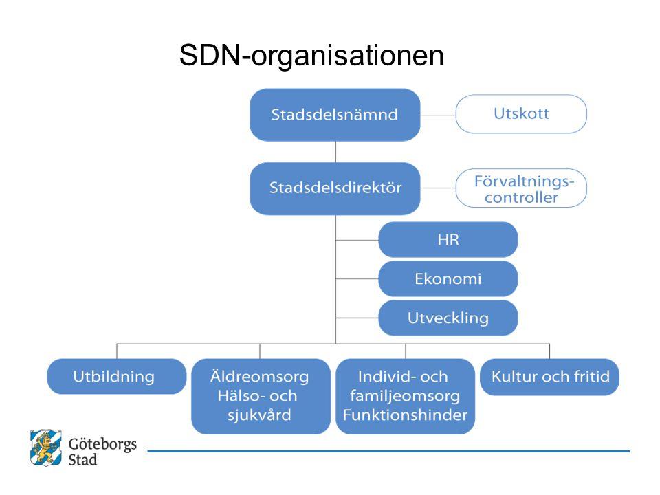 SDN-organisationen