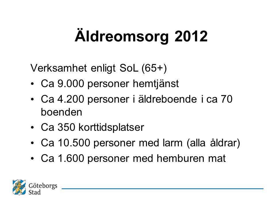 Äldreomsorg 2012 Verksamhet enligt SoL (65+) • Ca 9.000 personer hemtjänst • Ca 4.200 personer i äldreboende i ca 70 boenden • Ca 350 korttidsplatser