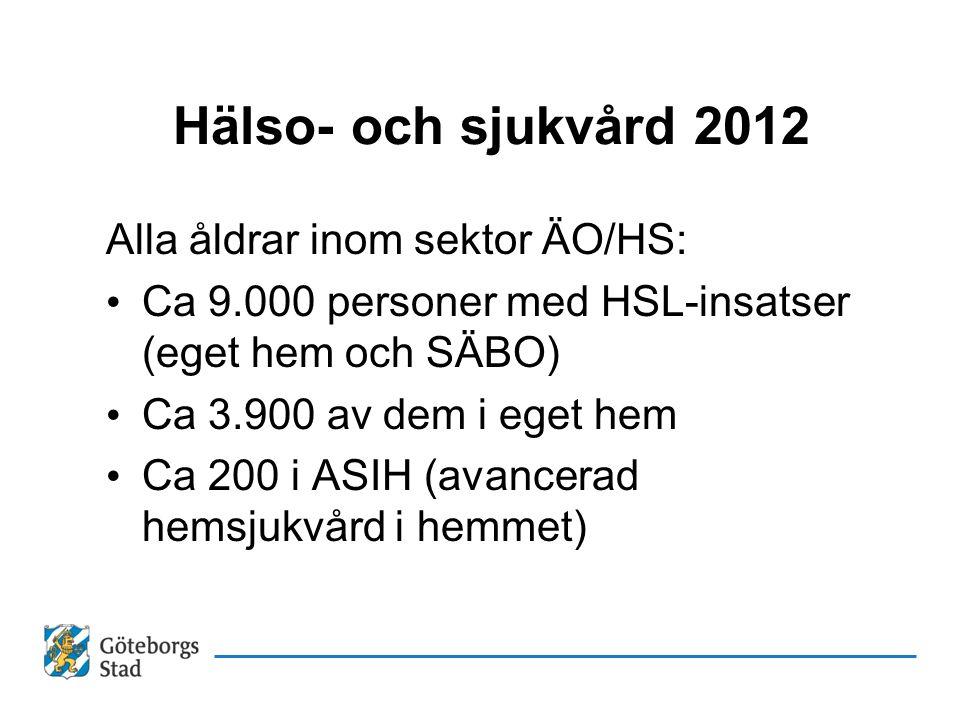 Hälso- och sjukvård 2012 Alla åldrar inom sektor ÄO/HS: • Ca 9.000 personer med HSL-insatser (eget hem och SÄBO) • Ca 3.900 av dem i eget hem • Ca 200