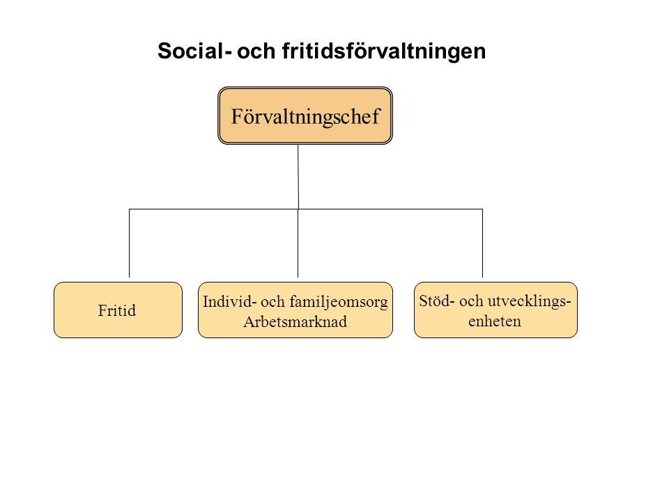 Förvaltningschef Fritid Individ- och familjeomsorg Arbetsmarknad Stöd- och utvecklings- enheten Social- och fritidsförvaltningen