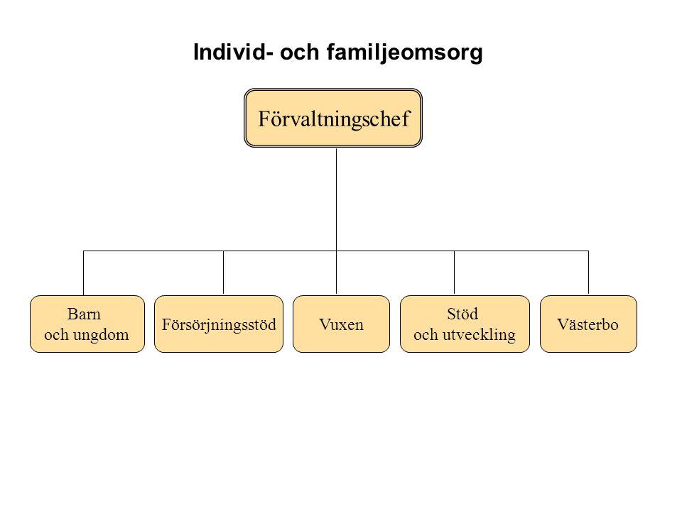 Förvaltningschef Barn och ungdom FörsörjningsstödVuxen Stöd och utveckling Individ- och familjeomsorg Västerbo