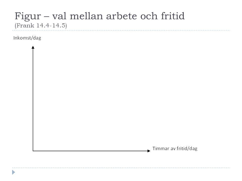 Figur – val mellan arbete och fritid (Frank 14.4-14.5)