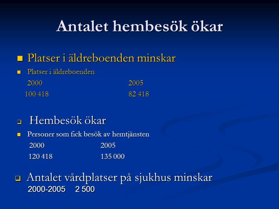 Andelen äldre i befolkningen ökar Ålder 2001 2010 20302050 65+1 533 0001 722 0002 266 0002 376 000 80+ 465 000 493 000 755 000 898 000 90+ 68 000 87 000 114 000 183 000