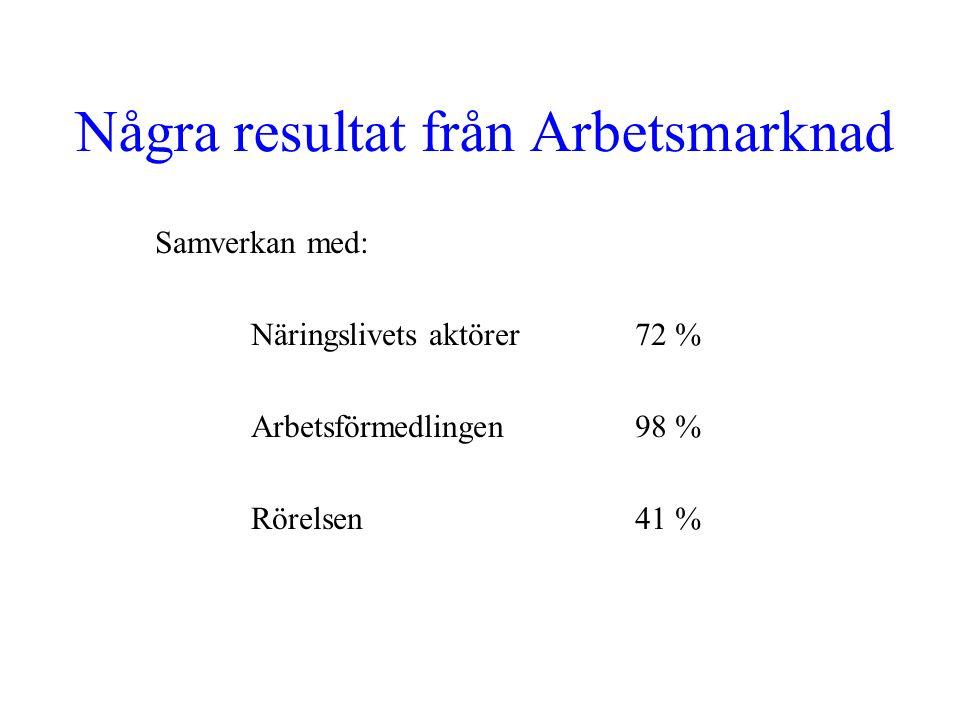 Några resultat från Arbetsmarknad Samverkan med: Näringslivets aktörer 72 % Arbetsförmedlingen 98 % Rörelsen 41 %