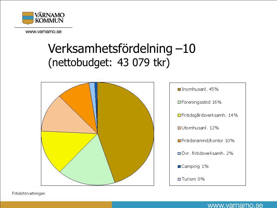 Fritidsförvaltningen Kostnadsfördelning –10 (bruttokostnader 57 253 tkr)