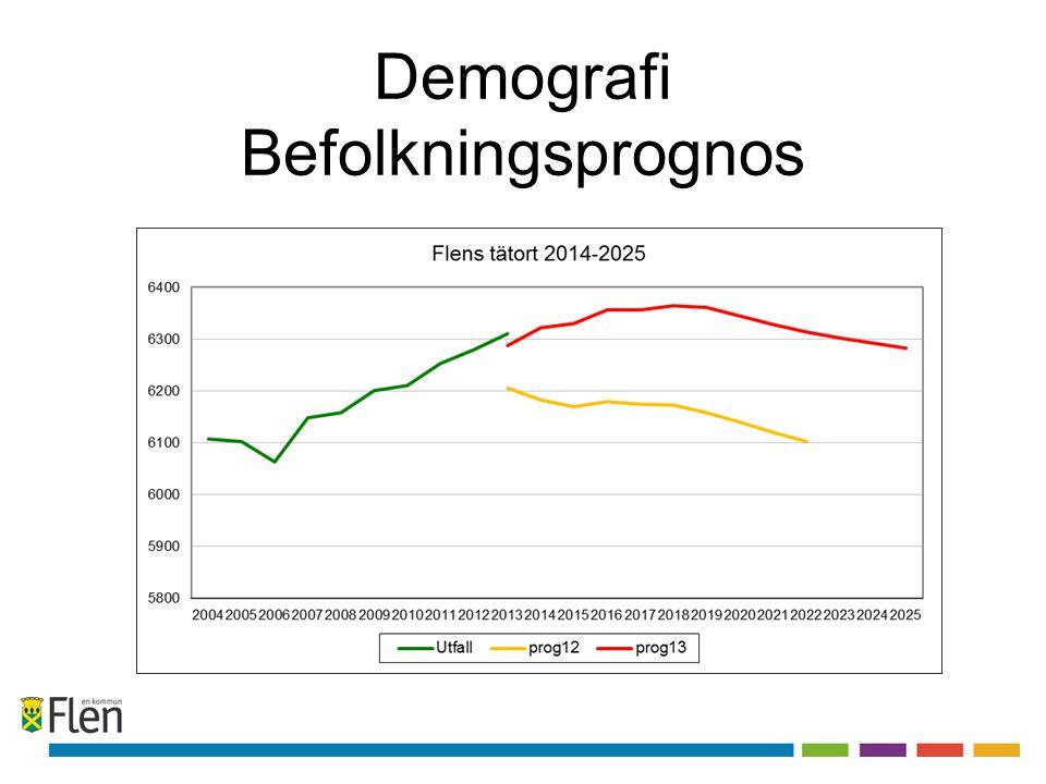 Demografi Befolkningsprognos