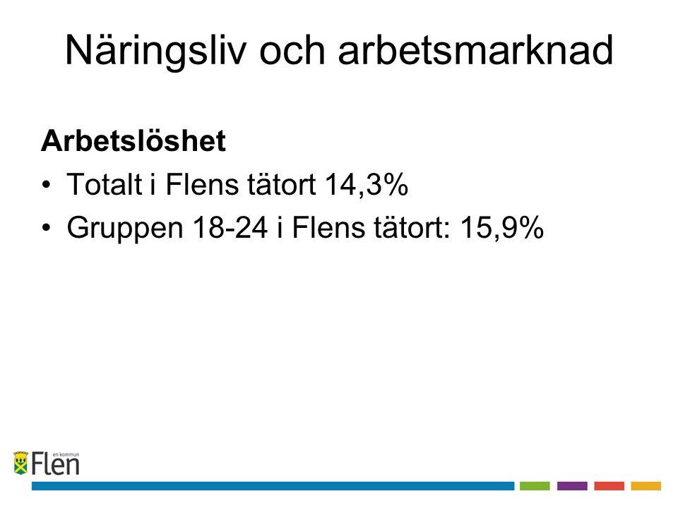 Arbetslöshet •Totalt i Flens tätort 14,3% •Gruppen 18-24 i Flens tätort: 15,9%