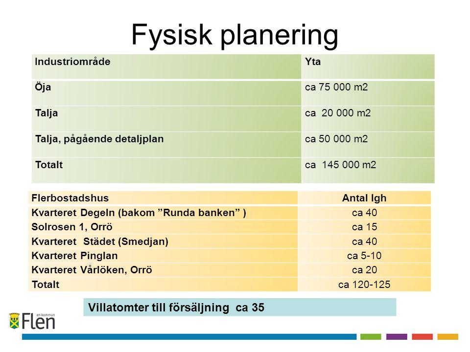 Fysisk planering IndustriområdeYta Öjaca 75 000 m2 Taljaca 20 000 m2 Talja, pågående detaljplanca 50 000 m2 Totaltca 145 000 m2 FlerbostadshusAntal lgh Kvarteret Degeln (bakom Runda banken )ca 40 Solrosen 1, Orröca 15 Kvarteret Städet (Smedjan)ca 40 Kvarteret Pinglanca 5-10 Kvarteret Vårlöken, Orröca 20 Totaltca 120-125 Villatomter till försäljning ca 35