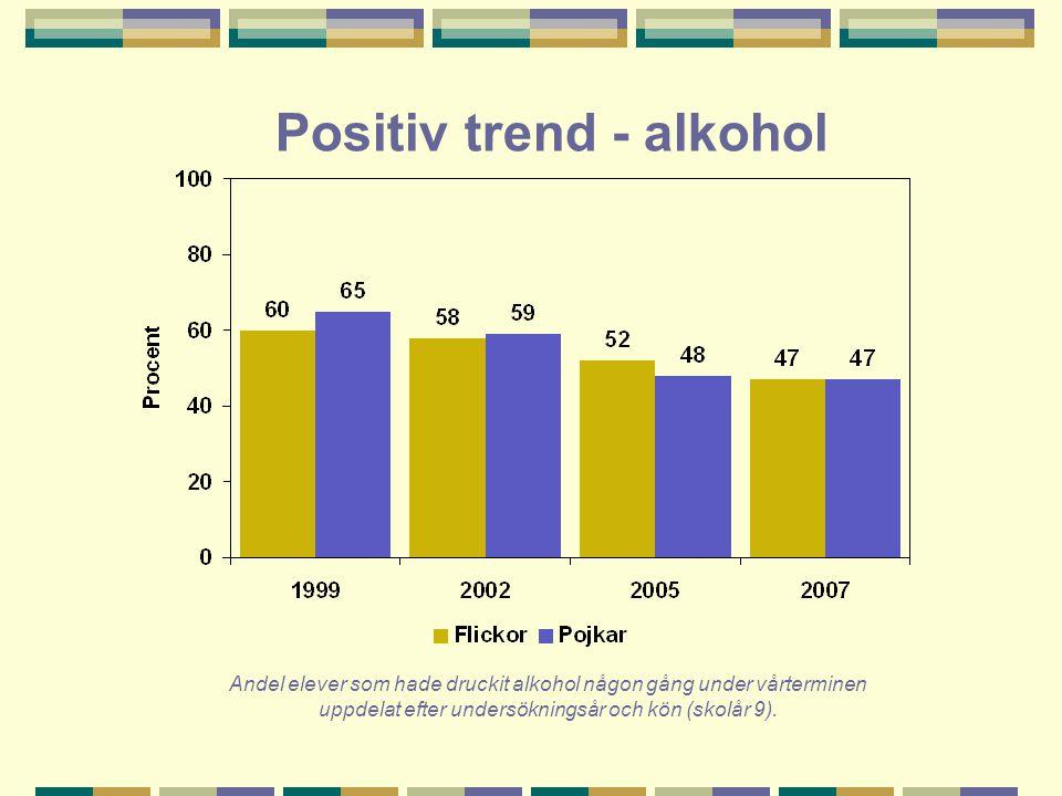 Positiv trend - alkohol Andel elever som hade druckit alkohol någon gång under vårterminen uppdelat efter undersökningsår och kön (skolår 9).