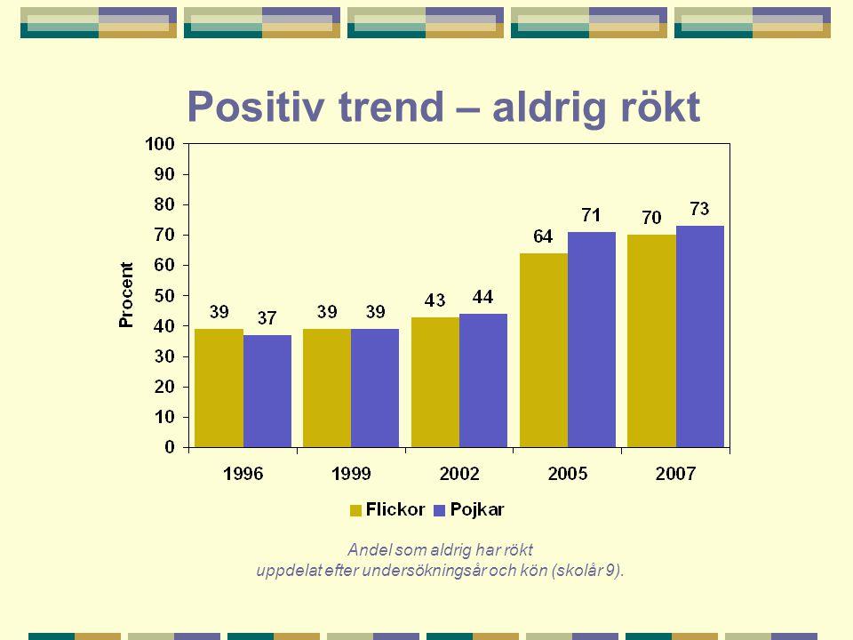 Positiv trend – aldrig rökt Andel som aldrig har rökt uppdelat efter undersökningsår och kön (skolår 9).