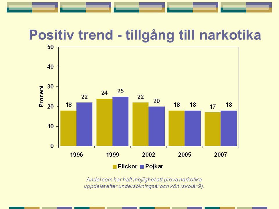Positiv trend - tillgång till narkotika Andel som har haft möjlighet att pröva narkotika uppdelat efter undersökningsår och kön (skolår 9).