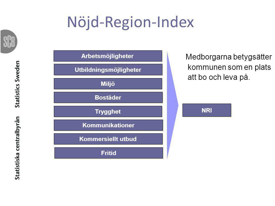 NRI Utbildningsmöjligheter Miljö Bostäder Trygghet Kommunikationer Kommersiellt utbud Fritid Arbetsmöjligheter Medborgarna betygsätter kommunen som en plats att bo och leva på.