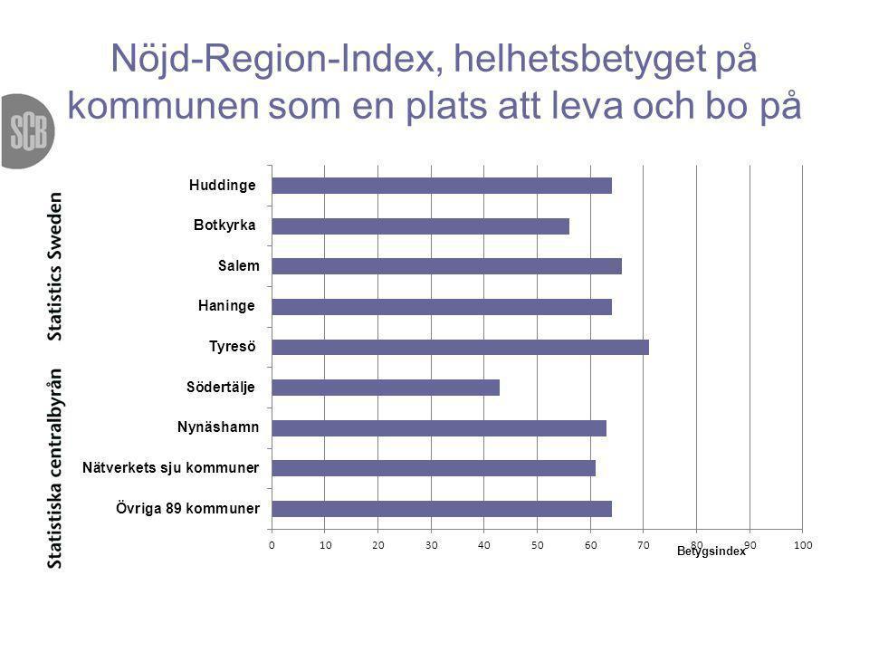 Nöjd-Region-Index, helhetsbetyget på kommunen som en plats att leva och bo på