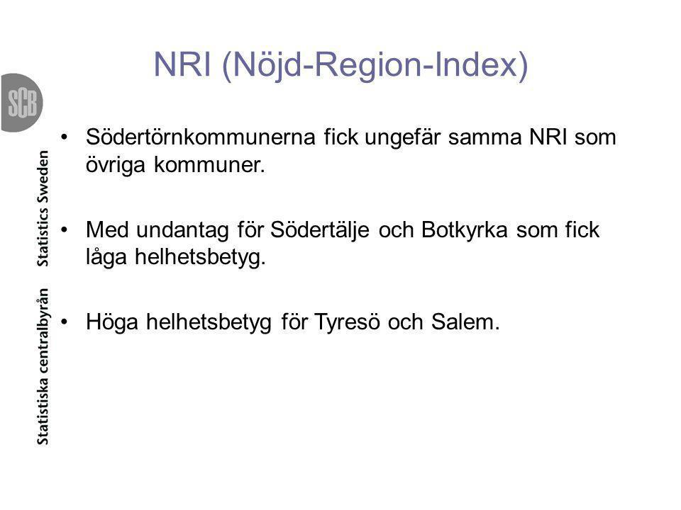 NRI (Nöjd-Region-Index) •Södertörnkommunerna fick ungefär samma NRI som övriga kommuner. •Med undantag för Södertälje och Botkyrka som fick låga helhe