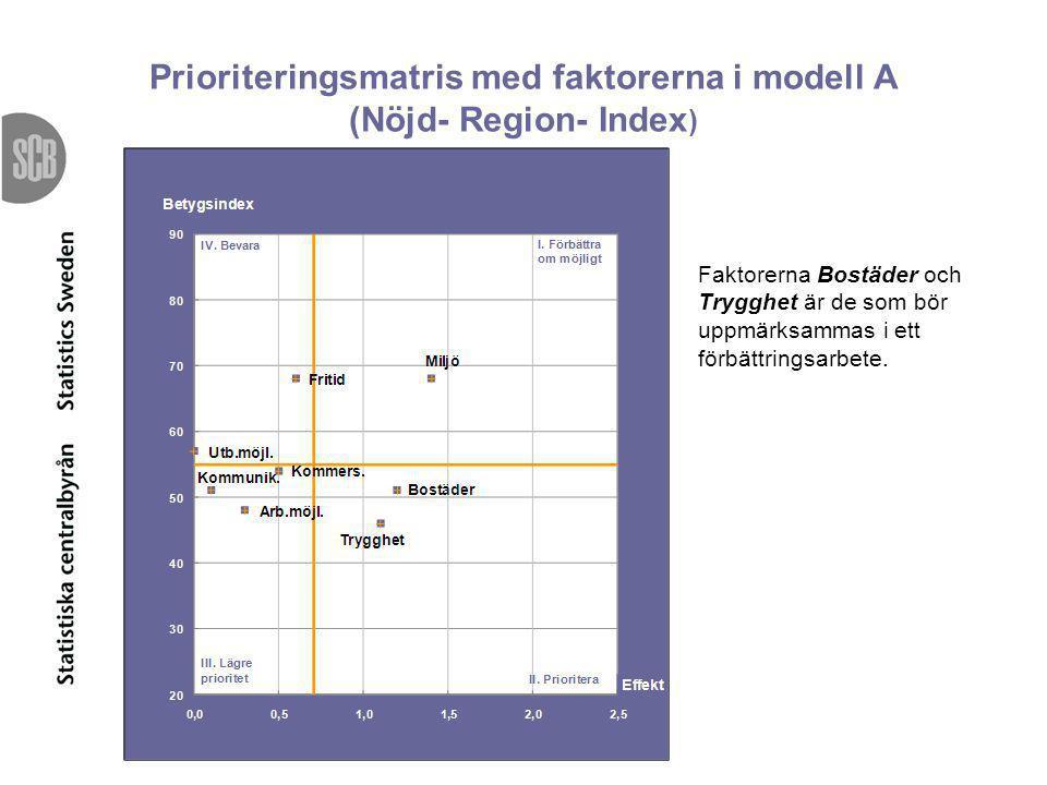 Prioriteringsmatris med faktorerna i modell A (Nöjd- Region- Index ) Faktorerna Bostäder och Trygghet är de som bör uppmärksammas i ett förbättringsar