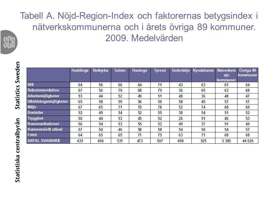 Tabell A. Nöjd-Region-Index och faktorernas betygsindex i nätverkskommunerna och i årets övriga 89 kommuner. 2009. Medelvärden