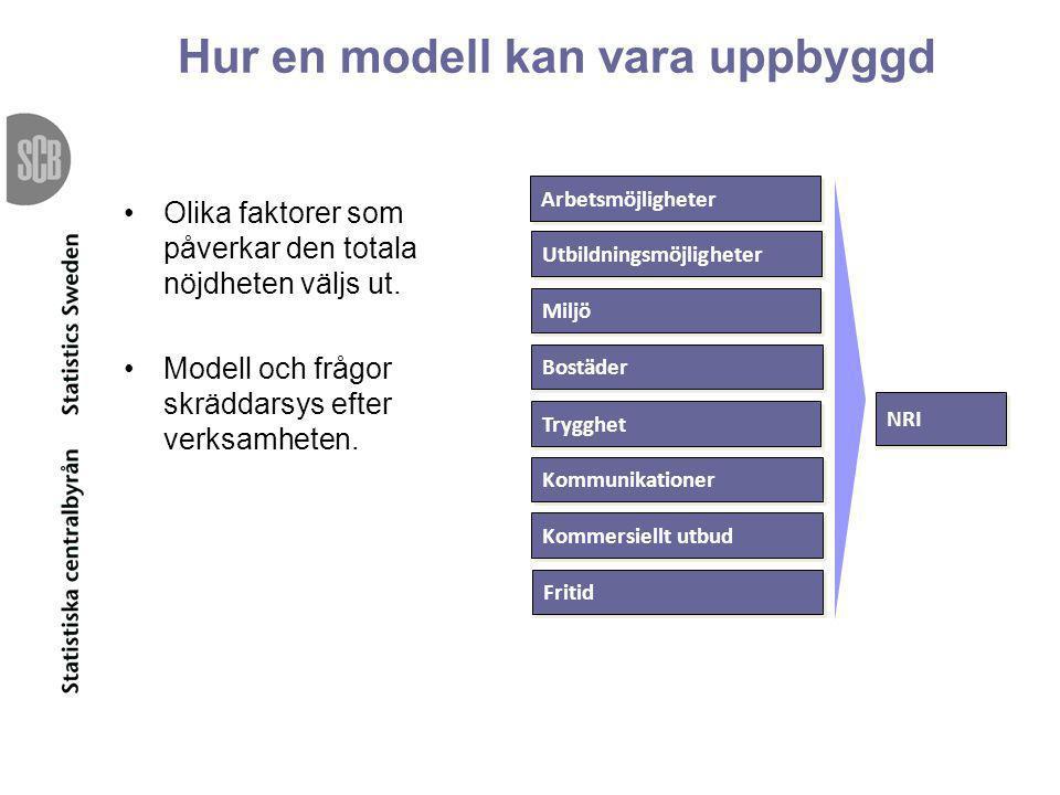 Hur en modell kan vara uppbyggd •Olika faktorer som påverkar den totala nöjdheten väljs ut. •Modell och frågor skräddarsys efter verksamheten. NRI Utb
