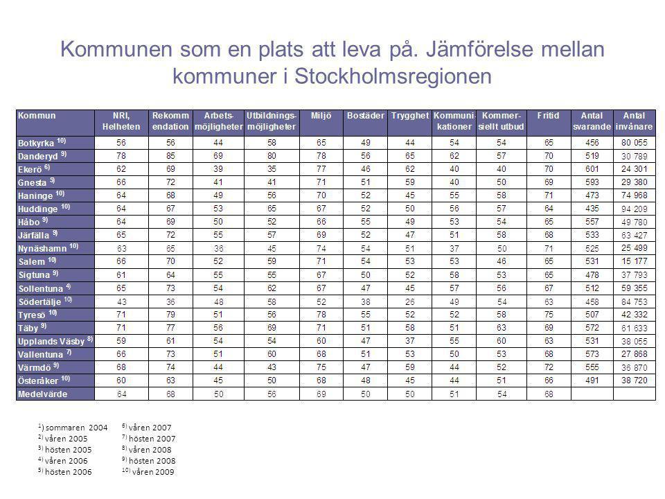 Kommunen som en plats att leva på. Jämförelse mellan kommuner i Stockholmsregionen 1 ) sommaren 2004 2) våren 2005 3) hösten 2005 4) våren 2006 5) hös