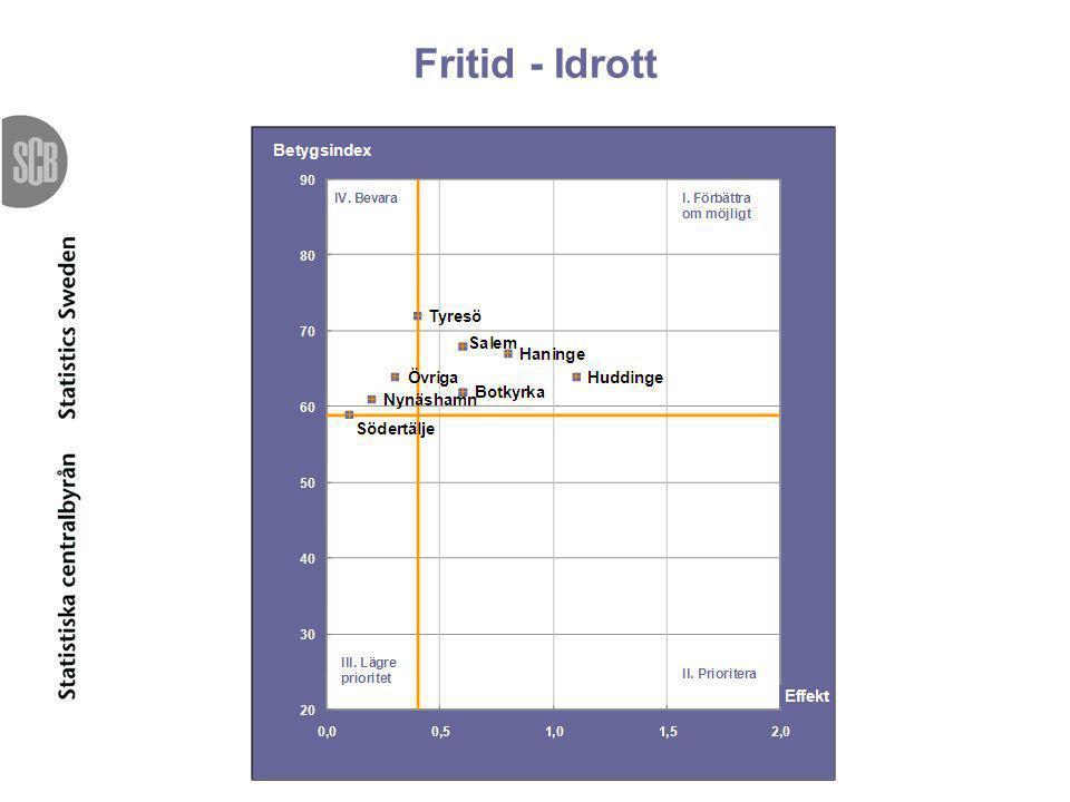 Fritid - Idrott