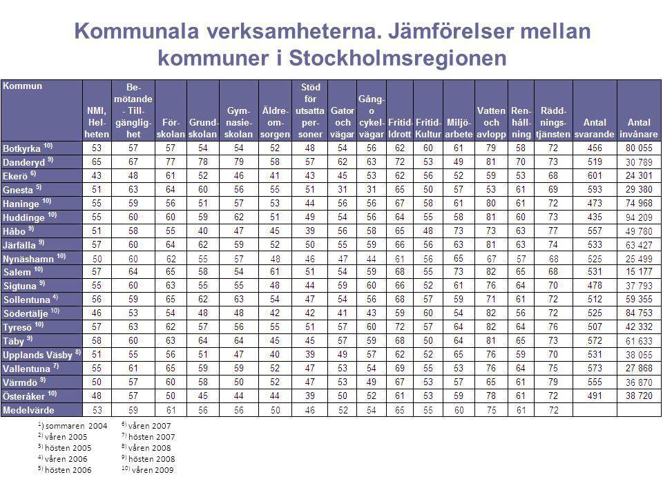 Kommunala verksamheterna. Jämförelser mellan kommuner i Stockholmsregionen 1 ) sommaren 2004 2) våren 2005 3) hösten 2005 4) våren 2006 5) hösten 2006