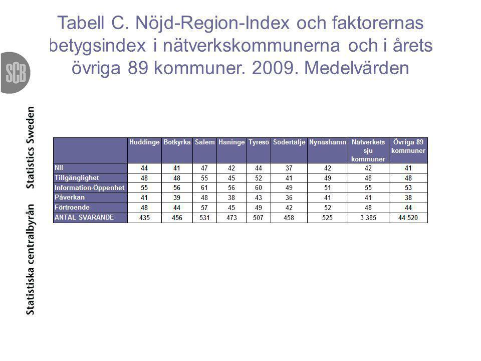 Tabell C. Nöjd-Region-Index och faktorernas betygsindex i nätverkskommunerna och i årets övriga 89 kommuner. 2009. Medelvärden