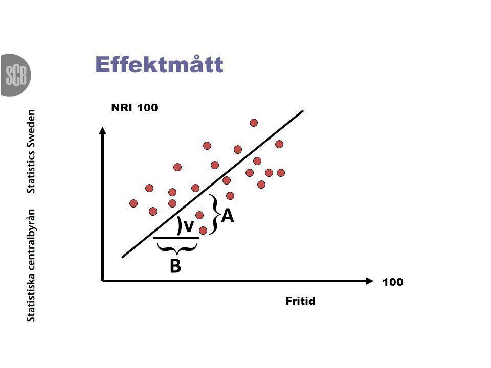 Effektmått NRI 100 Fritid 100   B A )v