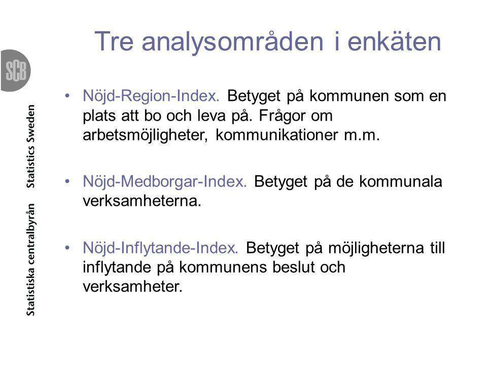 Tre analysområden i enkäten •Nöjd-Region-Index. Betyget på kommunen som en plats att bo och leva på. Frågor om arbetsmöjligheter, kommunikationer m.m.