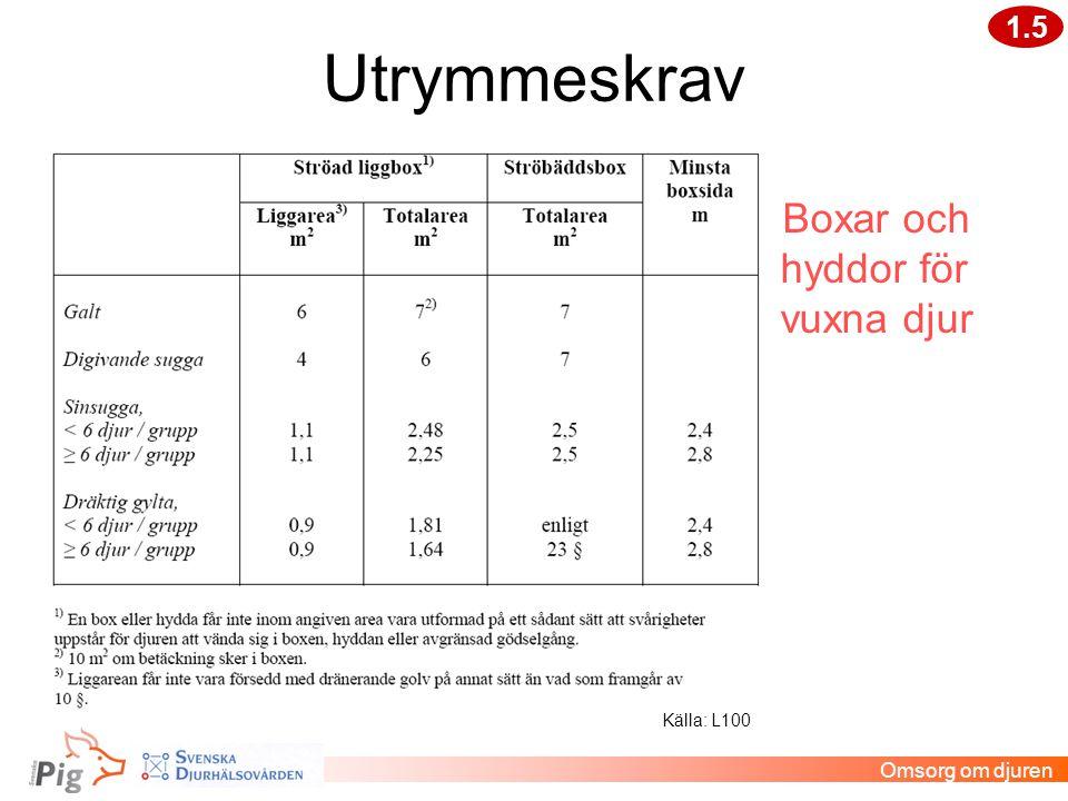 Utrymmeskrav Boxar och hyddor för vuxna djur 1.5 Omsorg om djuren Källa: L100