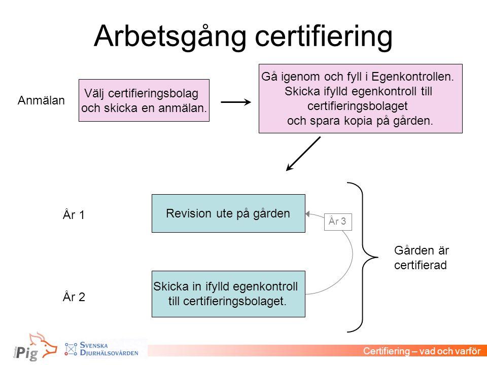 Arbetsgång certifiering Certifiering – vad och varför Välj certifieringsbolag och skicka en anmälan. Gå igenom och fyll i Egenkontrollen. Skicka ifyll