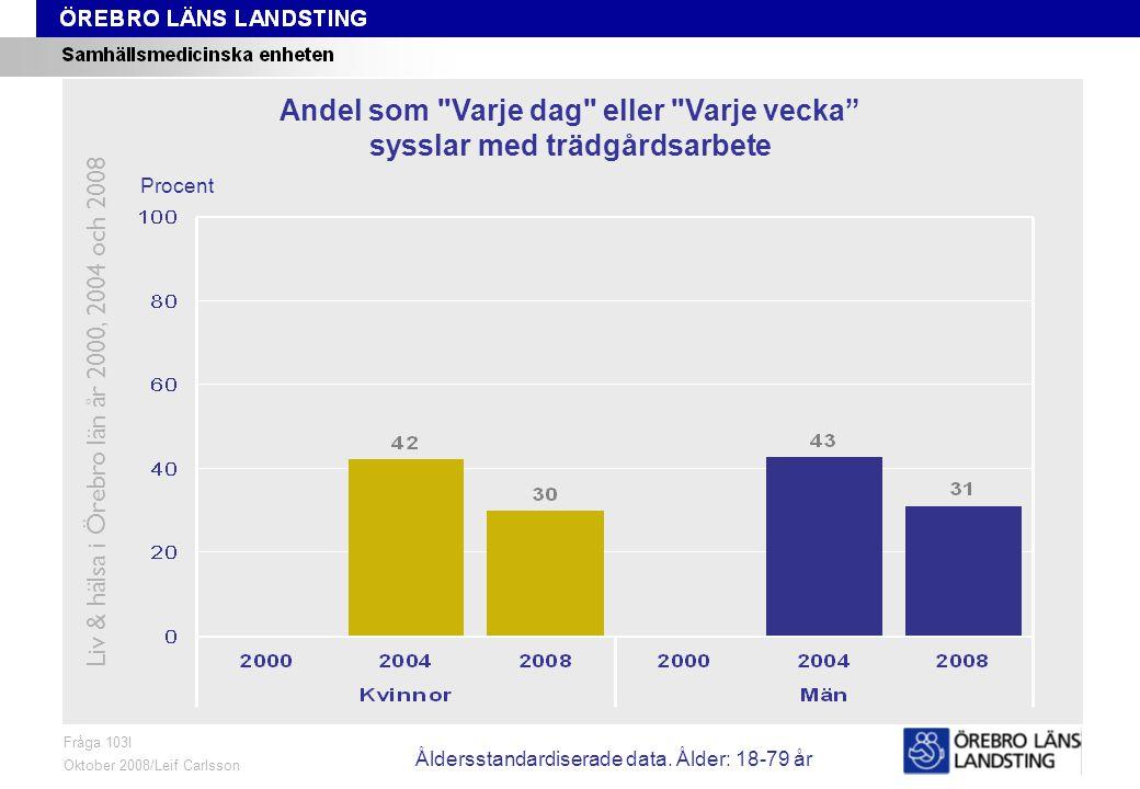 Fråga 103I, ålder och kön Fråga 103I Oktober 2008/Leif Carlsson Procent Andel som Varje dag eller Varje vecka sysslar med trädgårdsarbete Liv & hälsa i Örebro län år 2000, 2004 och 2008 Åldersstandardiserade data.