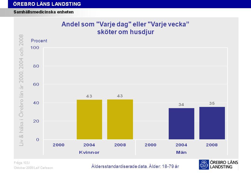Fråga 103J, ålder och kön Fråga 103J Oktober 2008/Leif Carlsson Procent Andel som Varje dag eller Varje vecka sköter om husdjur Liv & hälsa i Örebro län år 2000, 2004 och 2008 Åldersstandardiserade data.